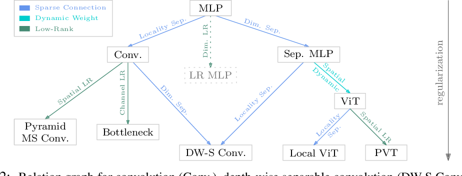 Figure 3 for Demystifying Local Vision Transformer: Sparse Connectivity, Weight Sharing, and Dynamic Weight