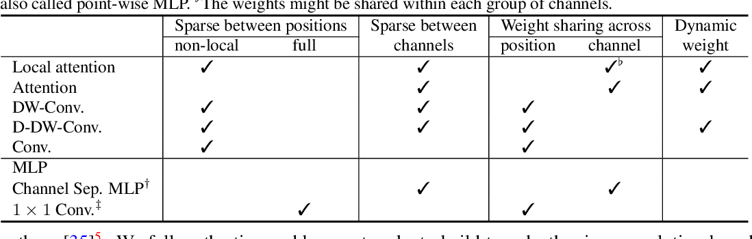 Figure 2 for Demystifying Local Vision Transformer: Sparse Connectivity, Weight Sharing, and Dynamic Weight