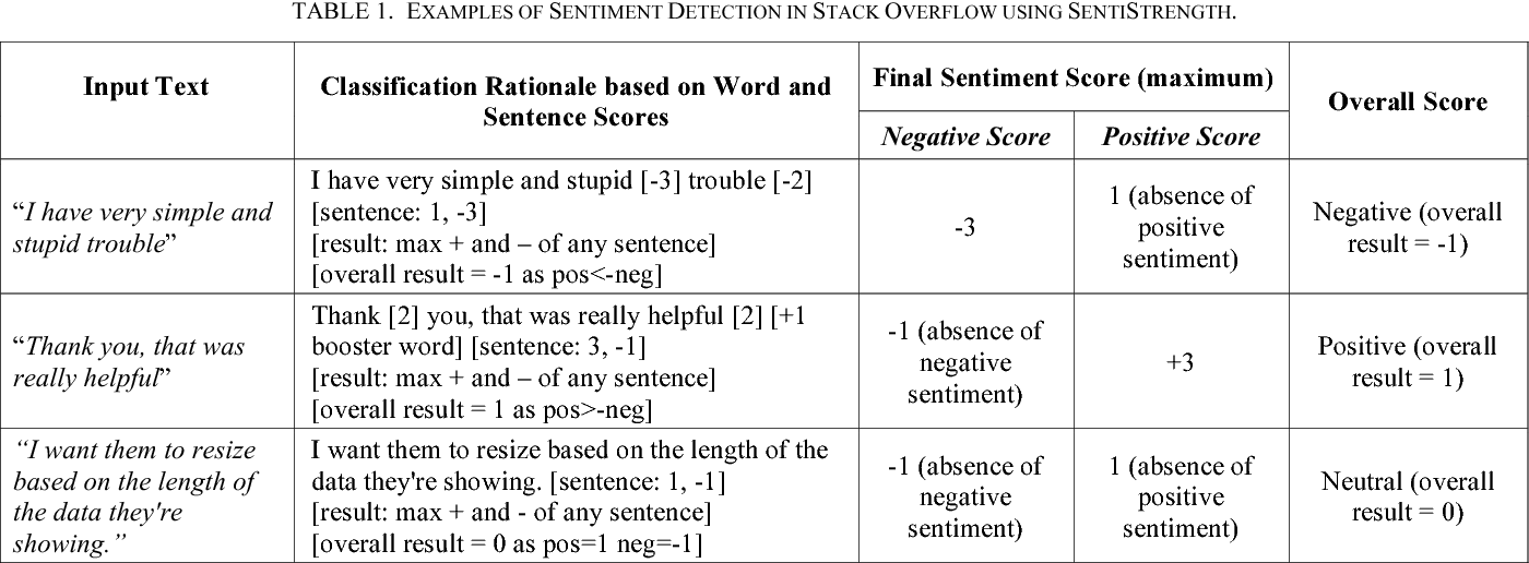 Figure 2 for Sentiment Polarity Detection for Software Development