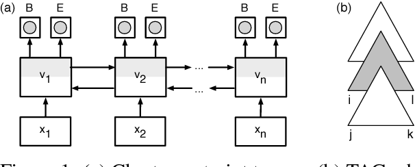 Figure 1 for Generalized chart constraints for efficient PCFG and TAG parsing