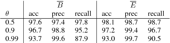 Figure 2 for Generalized chart constraints for efficient PCFG and TAG parsing