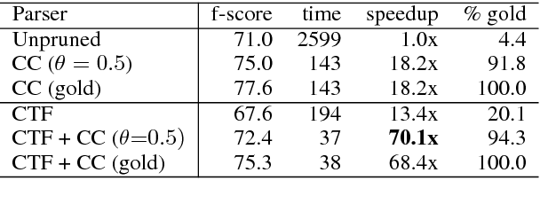 Figure 3 for Generalized chart constraints for efficient PCFG and TAG parsing