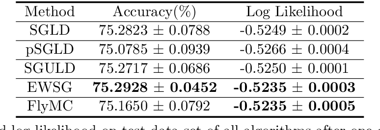 Figure 2 for Improving Sampling Accuracy of Stochastic Gradient MCMC Methods via Non-uniform Subsampling of Gradients