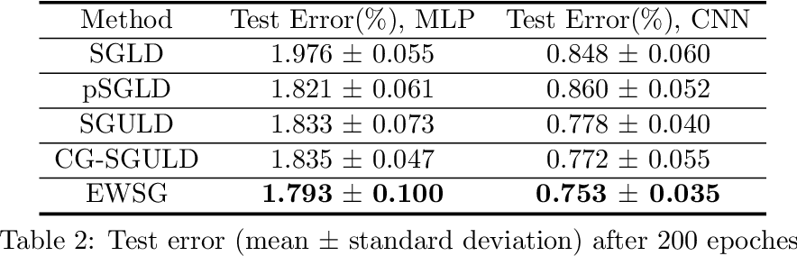 Figure 4 for Improving Sampling Accuracy of Stochastic Gradient MCMC Methods via Non-uniform Subsampling of Gradients