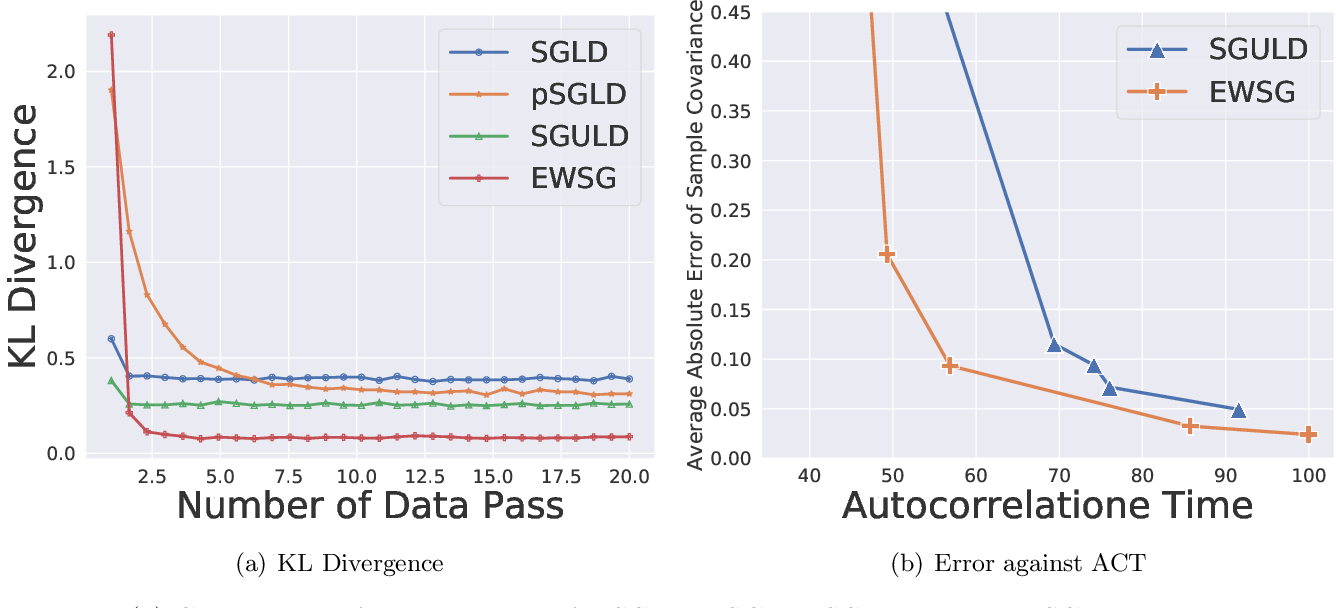 Figure 1 for Improving Sampling Accuracy of Stochastic Gradient MCMC Methods via Non-uniform Subsampling of Gradients