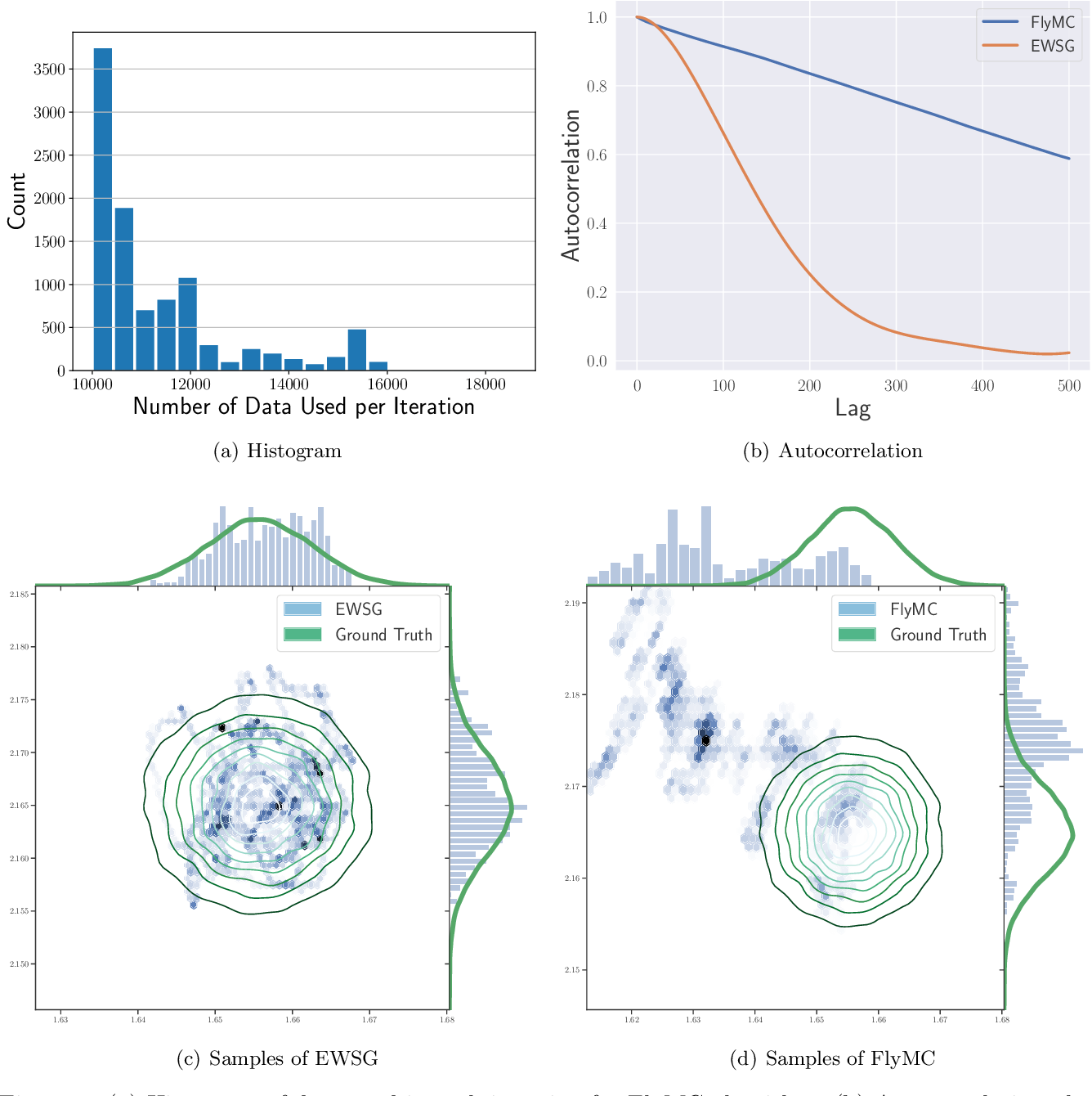 Figure 3 for Improving Sampling Accuracy of Stochastic Gradient MCMC Methods via Non-uniform Subsampling of Gradients