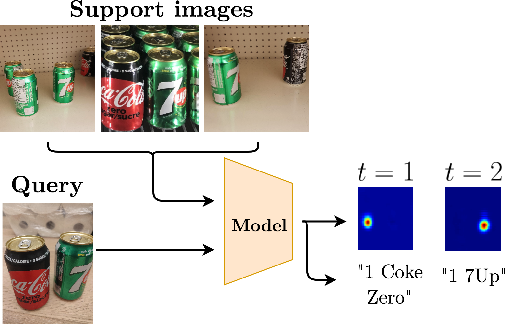 Figure 1 for A Few-Shot Sequential Approach for Object Counting