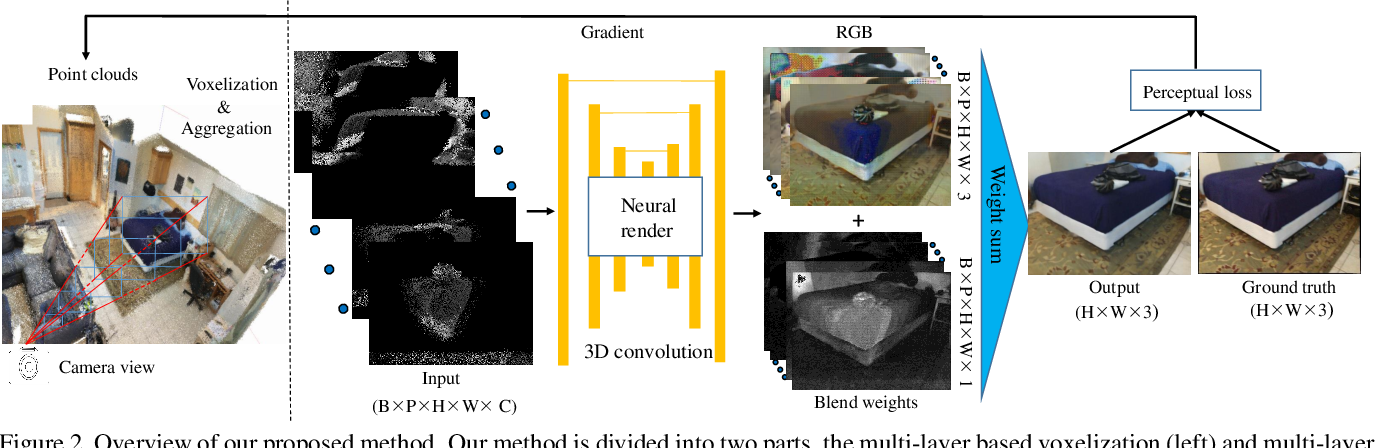 Figure 4 for Neural Point Cloud Rendering via Multi-Plane Projection