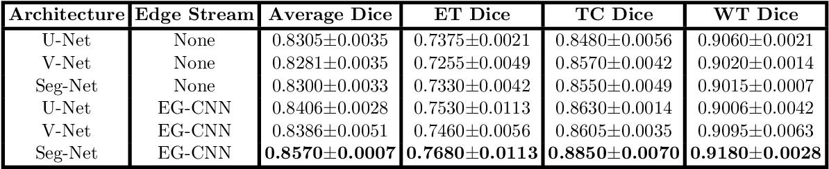 Figure 2 for Edge-Gated CNNs for Volumetric Semantic Segmentation of Medical Images