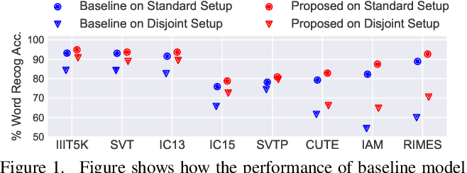 Figure 1 for Towards the Unseen: Iterative Text Recognition by Distilling from Errors