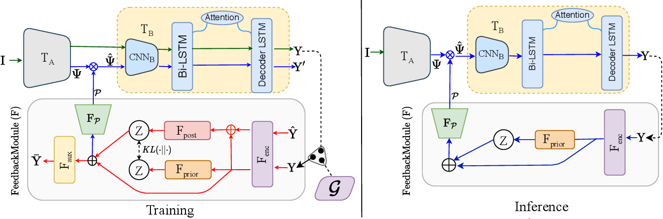 Figure 3 for Towards the Unseen: Iterative Text Recognition by Distilling from Errors