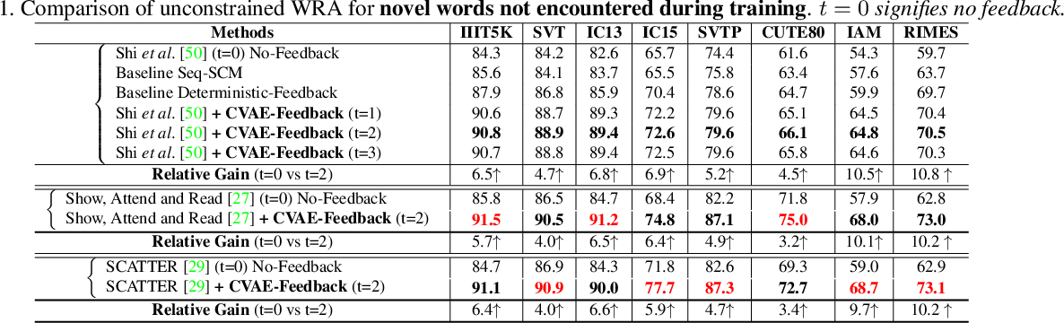 Figure 2 for Towards the Unseen: Iterative Text Recognition by Distilling from Errors