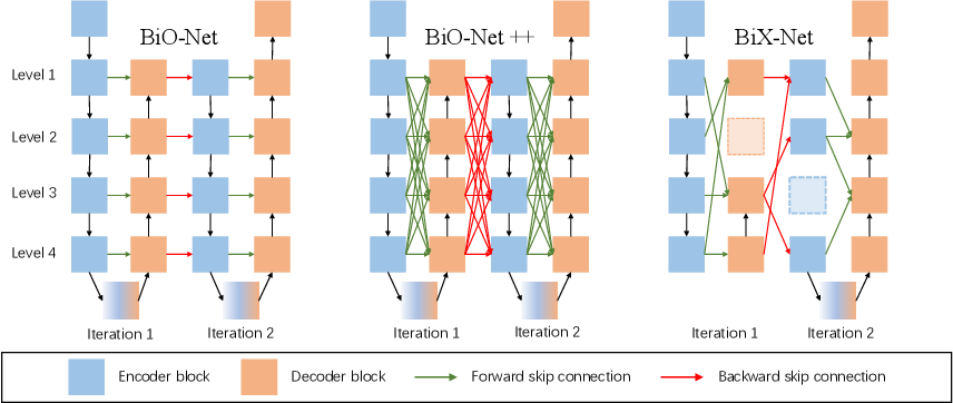 Figure 1 for BiX-NAS: Searching Efficient Bi-directional Architecture for Medical Image Segmentation