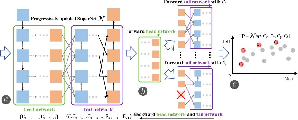 Figure 3 for BiX-NAS: Searching Efficient Bi-directional Architecture for Medical Image Segmentation