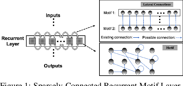 Figure 1 for Composing Recurrent Spiking Neural Networks using Locally-Recurrent Motifs and Risk-Mitigating Architectural Optimization