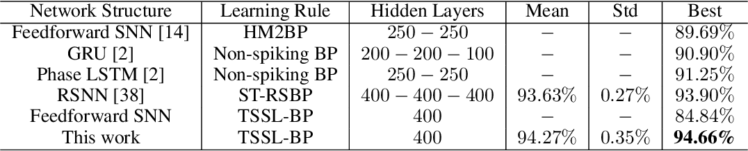 Figure 4 for Composing Recurrent Spiking Neural Networks using Locally-Recurrent Motifs and Risk-Mitigating Architectural Optimization