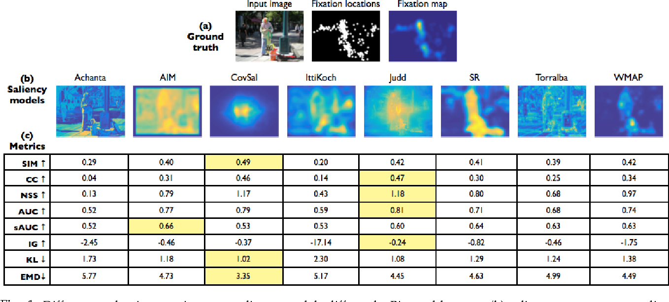 Figure 1 for What do different evaluation metrics tell us about saliency models?