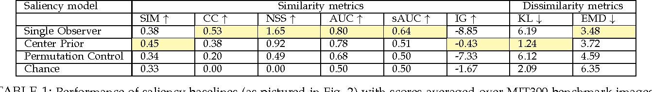 Figure 2 for What do different evaluation metrics tell us about saliency models?