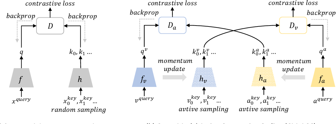 Figure 1 for Learning Audio-Visual Representations with Active Contrastive Coding