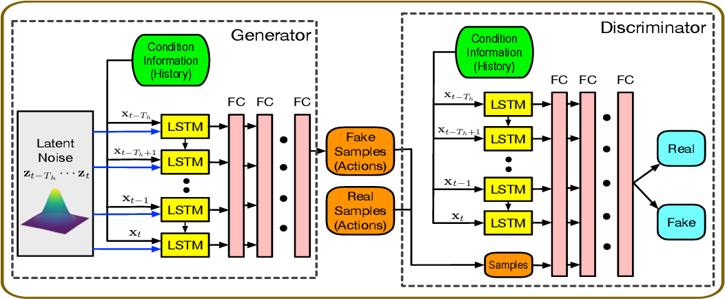 Figure 1 for Interaction-aware Multi-agent Tracking and Probabilistic Behavior Prediction via Adversarial Learning