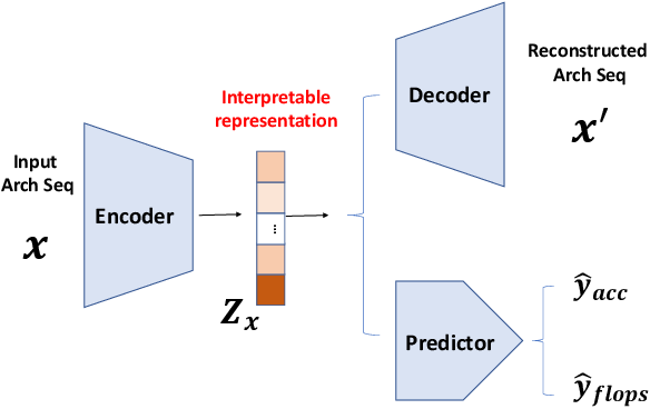 Figure 1 for Disentangled Neural Architecture Search