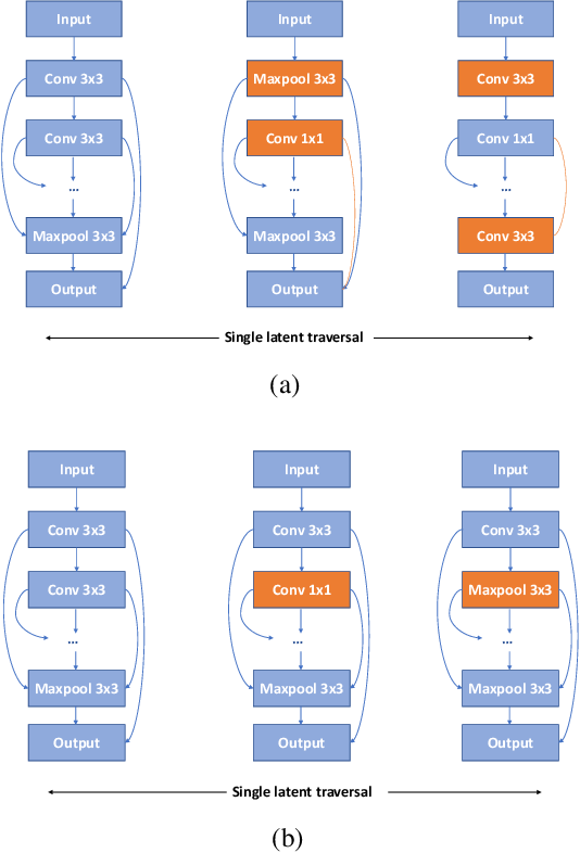 Figure 2 for Disentangled Neural Architecture Search