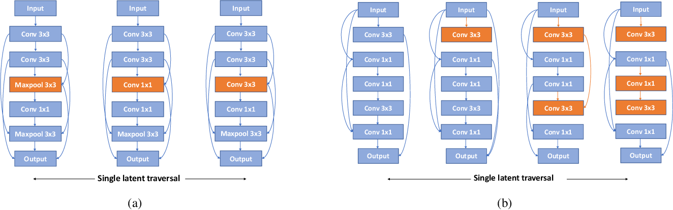 Figure 3 for Disentangled Neural Architecture Search