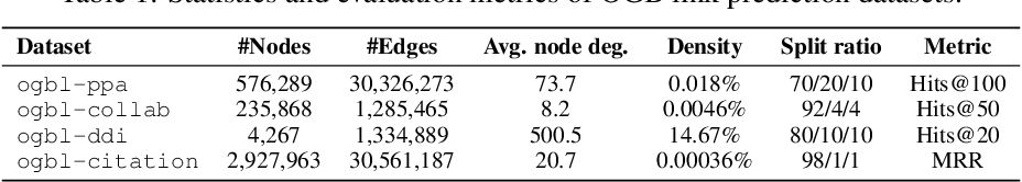 Figure 1 for Revisiting Graph Neural Networks for Link Prediction