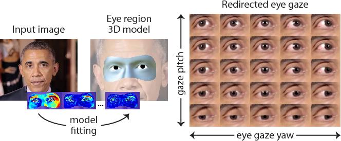 Figure 1 for GazeDirector: Fully Articulated Eye Gaze Redirection in Video