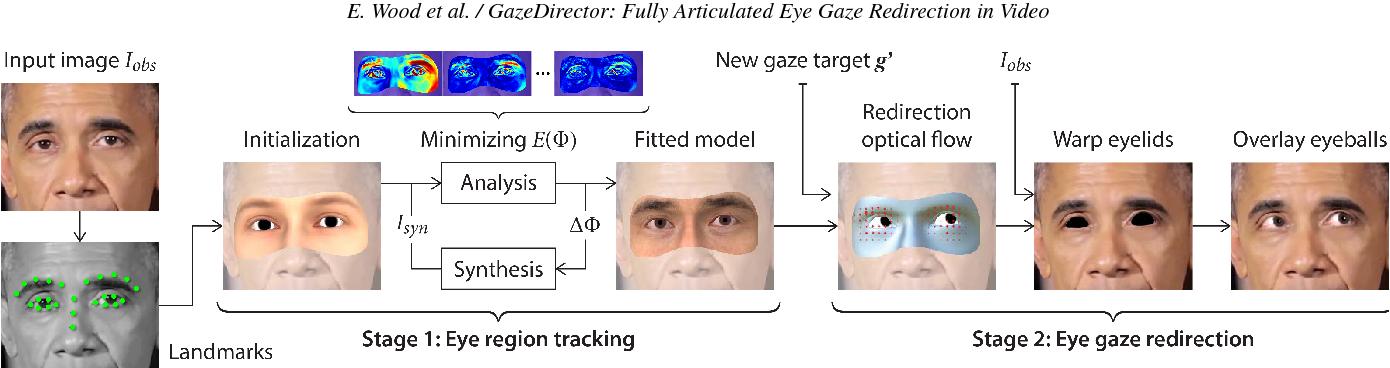 Figure 3 for GazeDirector: Fully Articulated Eye Gaze Redirection in Video