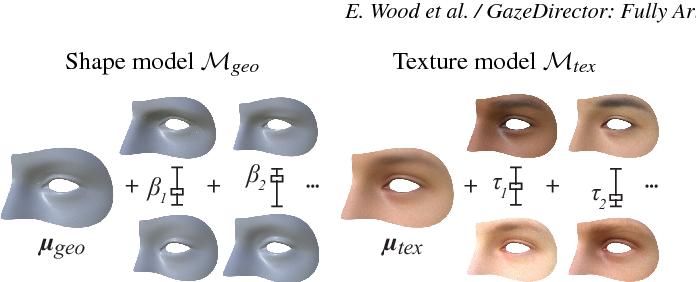 Figure 4 for GazeDirector: Fully Articulated Eye Gaze Redirection in Video