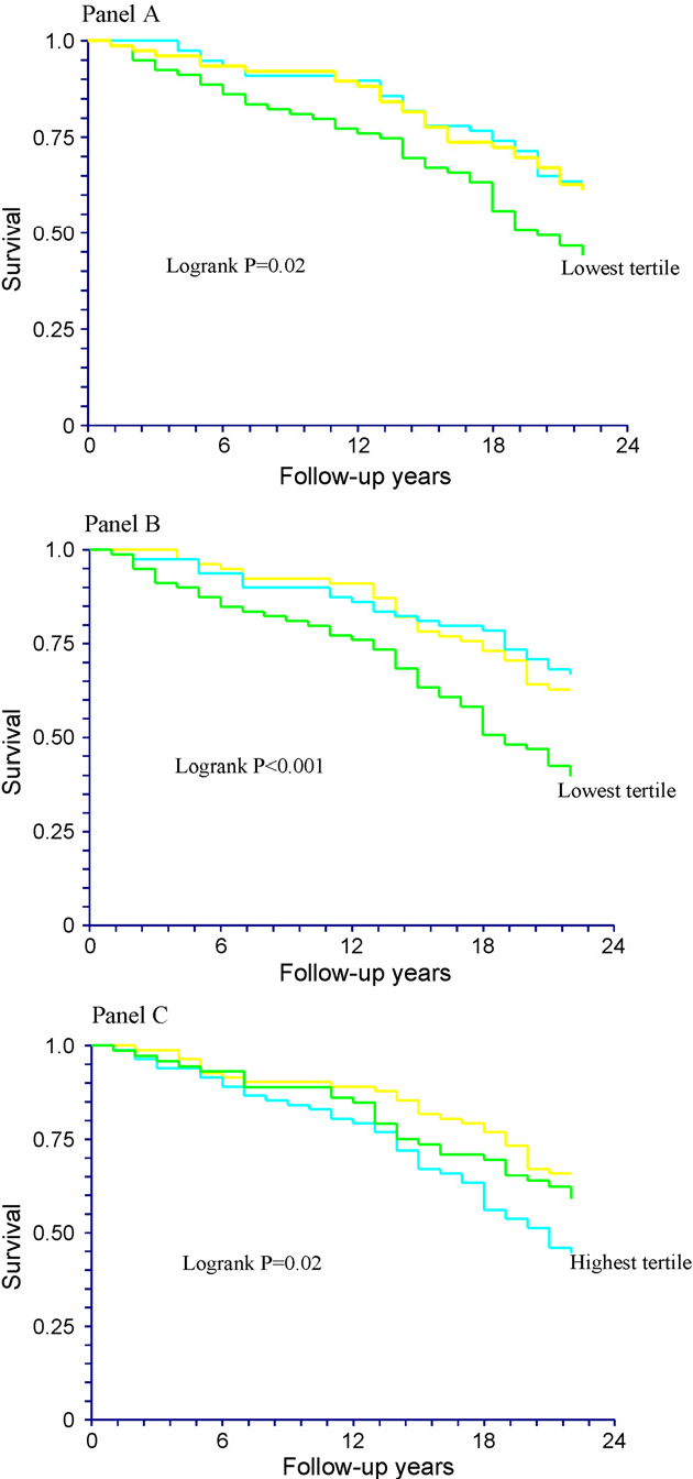 Fig. 1. Unadjusted Kaplan–Meier curves for 22-year total mortality in the baseline tertiles of absolute sitosterol concentrations (reflect cholesterol absorption; Panel A), sitosterol-to-cholesterol ratios (Panel B), and desmosterol-to-sitosterol ratios (reflect global cholesterol synthesis and absorption; Panel C).