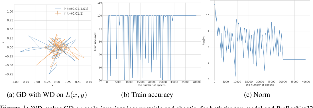 Figure 1 for Reconciling Modern Deep Learning with Traditional Optimization Analyses: The Intrinsic Learning Rate