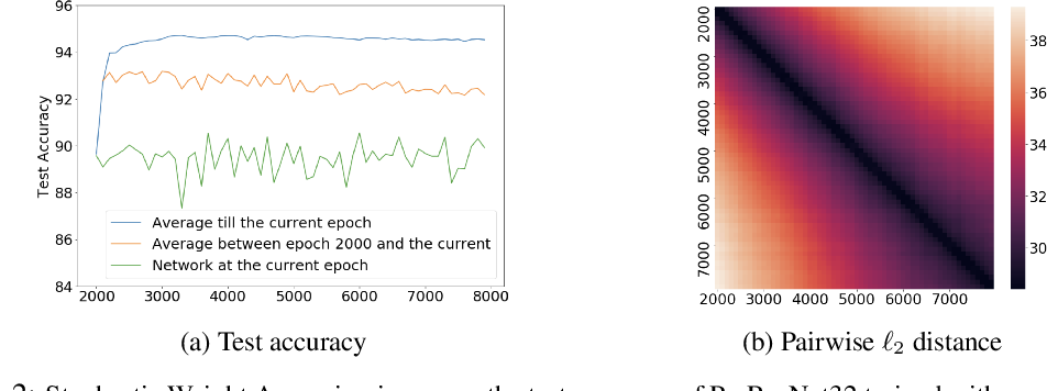 Figure 3 for Reconciling Modern Deep Learning with Traditional Optimization Analyses: The Intrinsic Learning Rate
