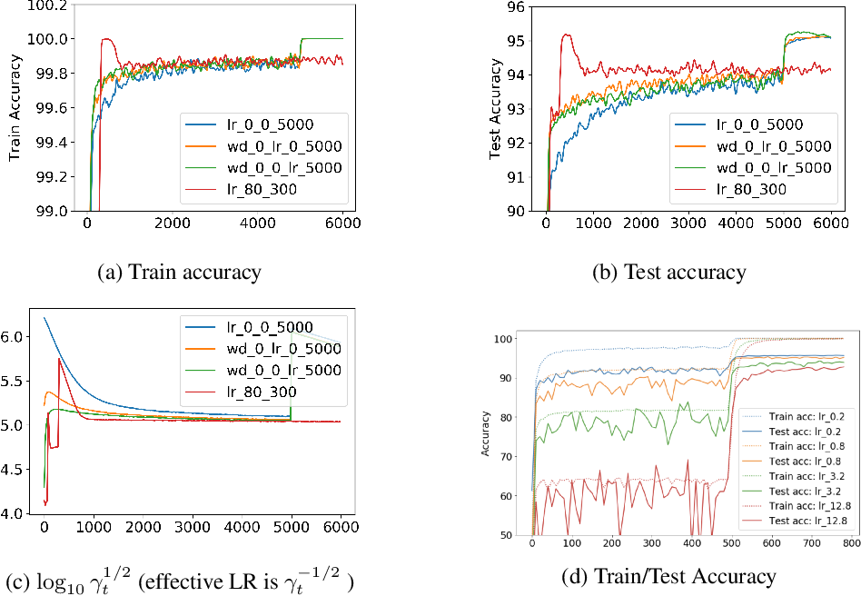 Figure 4 for Reconciling Modern Deep Learning with Traditional Optimization Analyses: The Intrinsic Learning Rate
