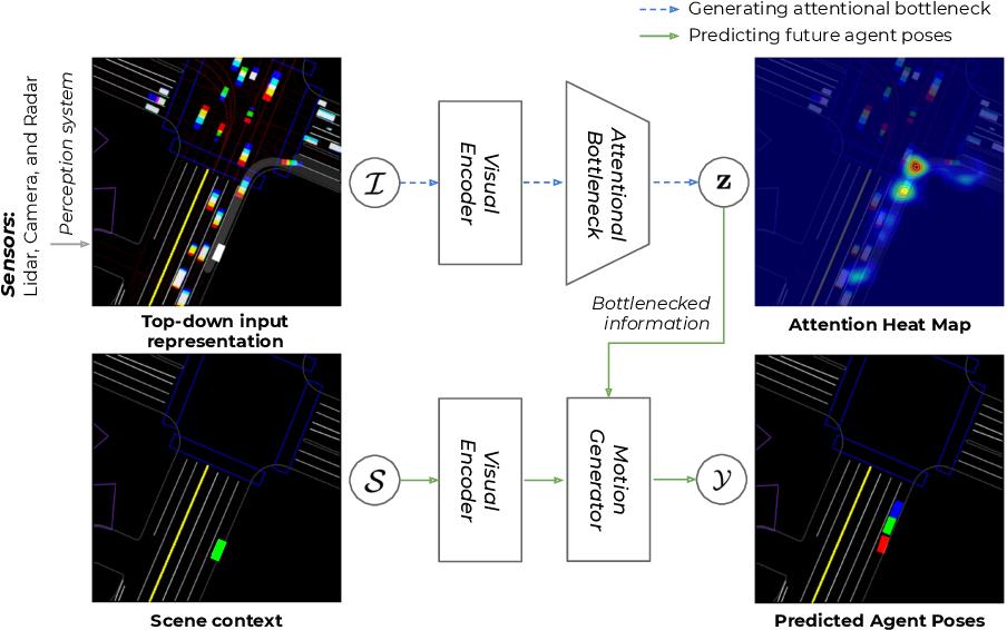 Figure 1 for Attentional Bottleneck: Towards an Interpretable Deep Driving Network