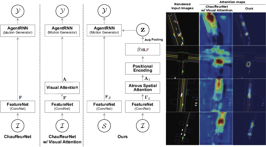 Figure 2 for Attentional Bottleneck: Towards an Interpretable Deep Driving Network