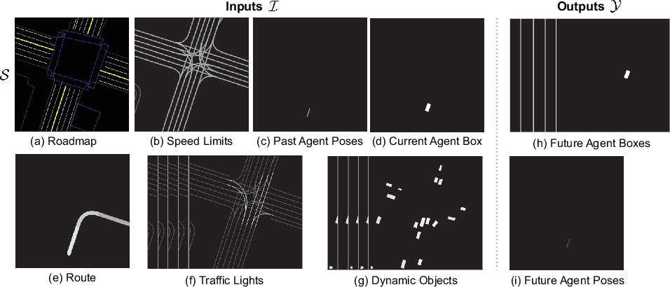 Figure 3 for Attentional Bottleneck: Towards an Interpretable Deep Driving Network