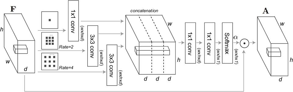 Figure 4 for Attentional Bottleneck: Towards an Interpretable Deep Driving Network