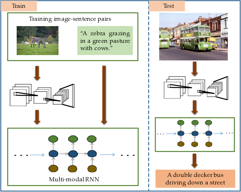 Figure 1 for 3G structure for image caption generation