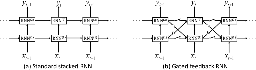 Figure 3 for 3G structure for image caption generation
