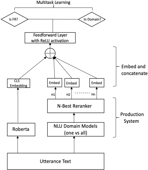 Figure 3 for Error Detection in Large-Scale Natural Language Understanding Systems Using Transformer Models