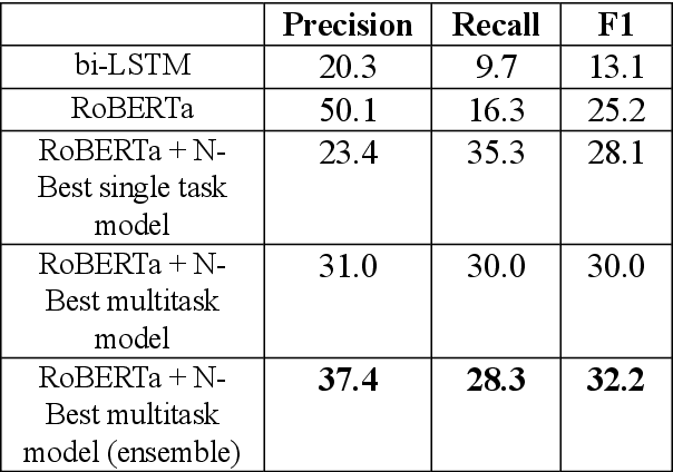 Figure 2 for Error Detection in Large-Scale Natural Language Understanding Systems Using Transformer Models