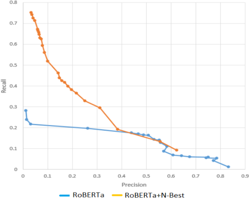 Figure 4 for Error Detection in Large-Scale Natural Language Understanding Systems Using Transformer Models