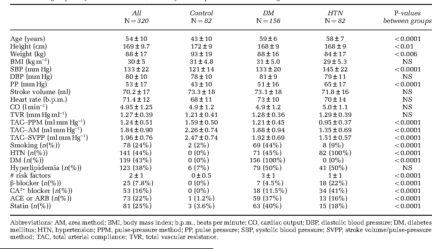 A Comparison Of Methods Foressing Total Arterial Compliance Semantic Scholar