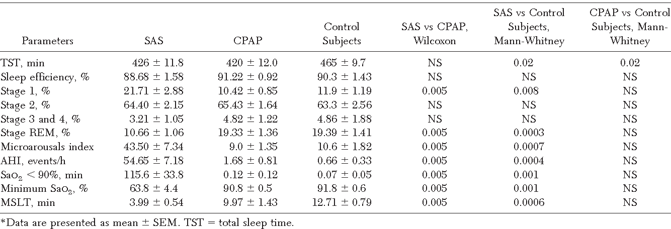 Table 1—Sleep Parameters for SAS Patients (Pretreatment), CPAP-Treated SAS Patients, and Control Subjects*