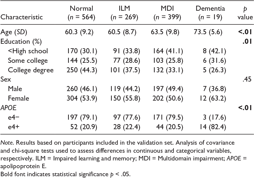 A Summary Score for the Framingham Heart Study Neuropsychological ...