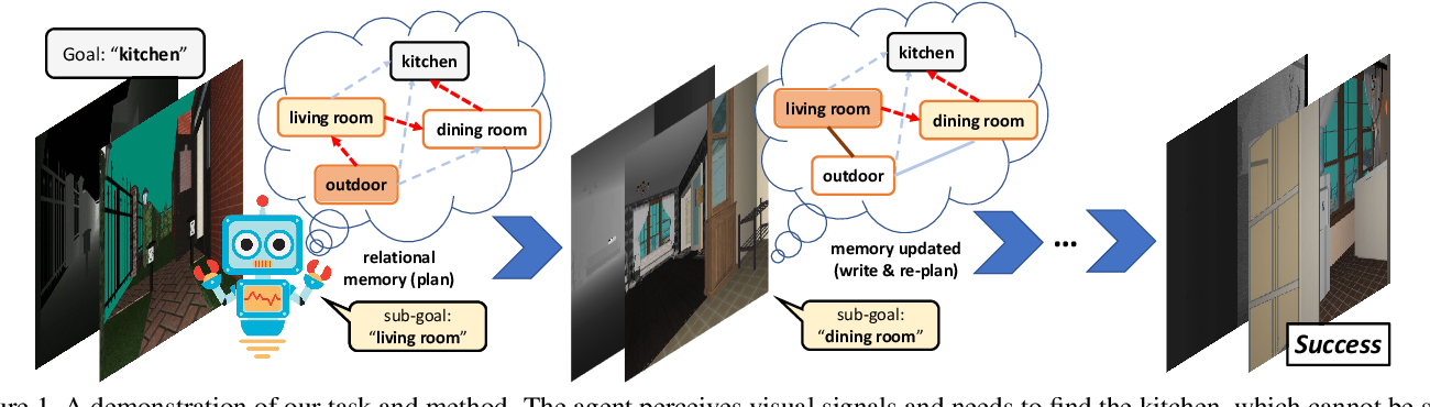 Figure 1 for Bayesian Relational Memory for Semantic Visual Navigation