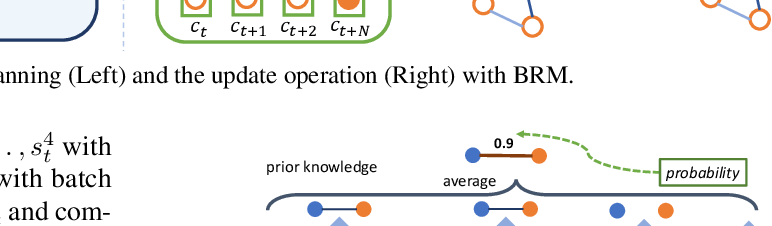 Figure 4 for Bayesian Relational Memory for Semantic Visual Navigation