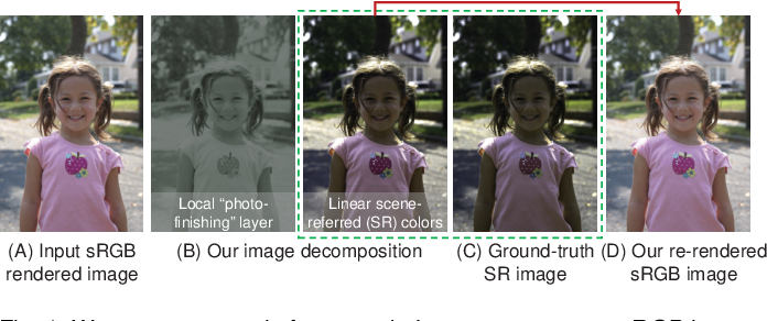 Figure 1 for CIE XYZ Net: Unprocessing Images for Low-Level Computer Vision Tasks